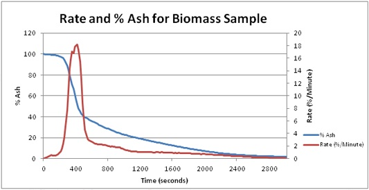 Test graph for ash analysis of wood pellets.