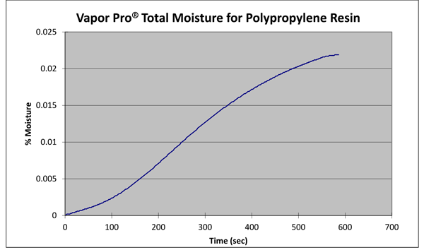Total moisture profile for polypropylene resin.