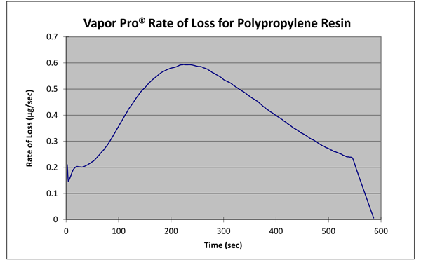 Rate loss profile for polypropylene resin.