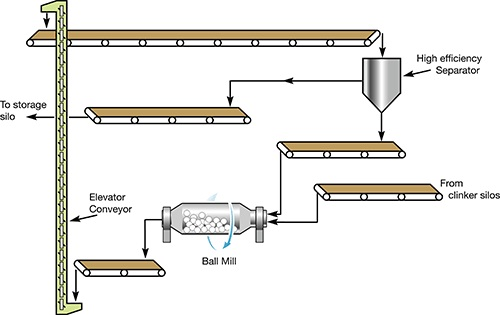 Schematic of the Vulcan Materials cement finishing circuit.