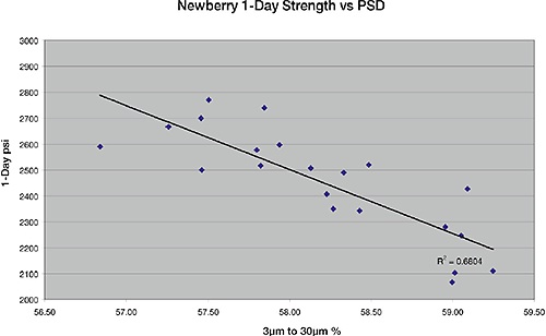 Correlation between 1-day strength and the fraction of material between 3 and 30µm.