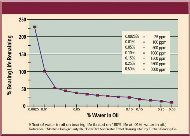 Effect of Water in Oil on Bearing Life.