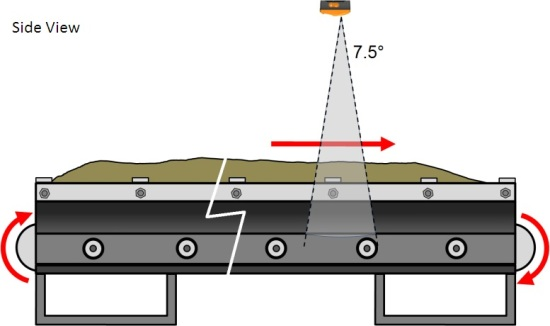 Bulk Volume Flow Measurement On Conveyor Belts With Leddar
