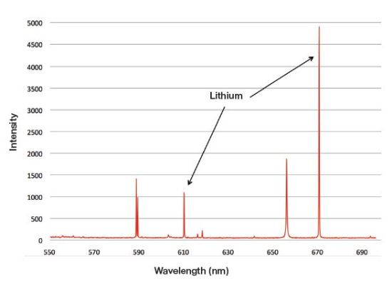 Spectrum from a 2 second test on a aluminum alloy containing 1.86% lithium.
