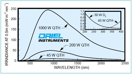 Typical irradiance of calibrated lamps, calibrated ranges are: 200 - 400nm for the D2 lamp and 250 - 2500nm for QTH lamps.