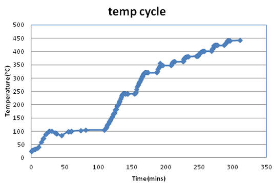 Temperature cycle used for the in-situ heating test.