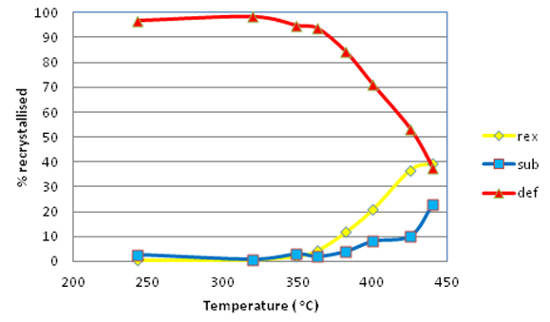 Plot of the recrystallised, sub-structured (recovered) and deformed fraction versus temperature.