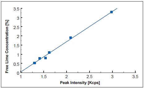 Calibration curve of free lime in clinker using the ARL 9900 Series.
