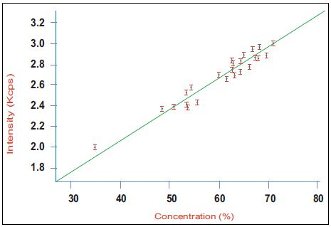 Calibration curve for alite (C3S) in a series of industrial clinker samples using the Integrated XRD system