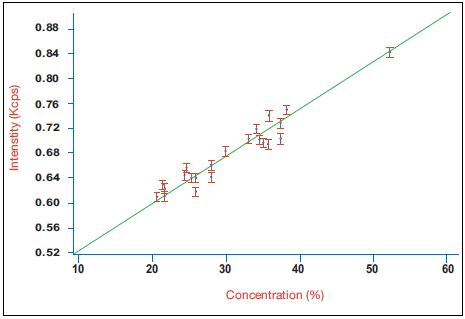 Calibration curve for belite (C2S) in a series of industrial clinker samples using the integrated XRD system.