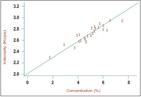 Calibration curve for aluminate (C3A) in a series of industrial clinker samples using the Integrated XRD system.