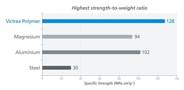 Highest strength-to-weight ratio.
