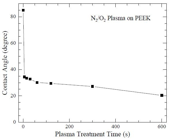 "Water droplet contact angle as a function of N2/O2 plasma treatment time, using a Harrick Plasma cleaner, on polyetheretherketone (PEEK). The PEEK surface is rendered hydrophilic after 20 seconds of plasma treatment. Data from Ha SW, Kirch M, Birchler F, Eckert KL, Mayer J, Wintermantel E, Sittig C, Pfund-Klingenfuss I, Textor M, Spencer ND, Guecheva M and Vonmont H. ""Surface activation of polyetheretherketone (PEEK) and formation of calcium phosphate coatings by precipitation."" J. Mater. Sci.- Mater. Med. (1997) 8: 683-690."