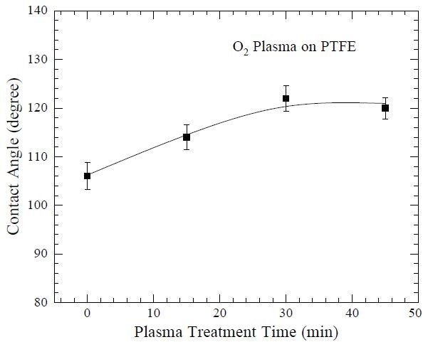 "Water droplet contact angle as a function of O2 plasma treatment time, using a Harrick Plasma cleaner, on poly(tetrafluoroethylene) (PTFE), indicating increased hydrophobicity. Plasma treatment produces nanoscale roughness that increases hydrophobicity. Data from Lee S-J, Paik B-G, Kim G-B and Jang Y-G. ""Selfcleaning features of plasma-treated surfaces with self-assembled monolayer coating."" Jpn. J. Appl. Phys. (2006) 45: 912-918."