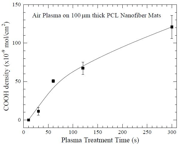 "Surface density of carboxyl (COOH) groups as a function of air plasma treatment time, using a Harrick Plasma cleaner, on 100 μm thick poly(caprolactone) (PCL) nanofiber mats. The COOH layer facilitates subsequent grafting of gelatin molecules onto the PCL nanofiber mats for potential use as tissue-engineering scaffolds. Data from Ma Z, He W, Yong T and Ramakrishna S. ""Grafting of gelatin on electrospun poly(caprolactone) nanofibers to improve endothelial cell spreading and proliferation and to control cell orientation."" Tissue Eng. (2005) 11: 1149-1158."