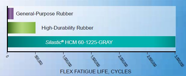 Compared to two common HCR elastomers for fabricated automotive components, Silastic® HCM 60-1225-GRAY silicone rubber shows substantial improvement in flexural fatigue life.