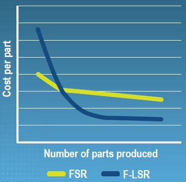 Potential cost savings with F-LSR Technology.