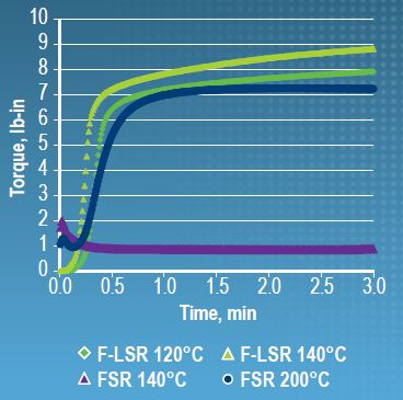 Comparison of torque results of FSR and F-LSR elastomers.