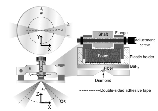 Coordinate system and mechanical setup used for the sample rotation and dichroism measurements showing the angular wheel (A), the support bridge (B),the shaft (Z) and the elevation stopper (F).