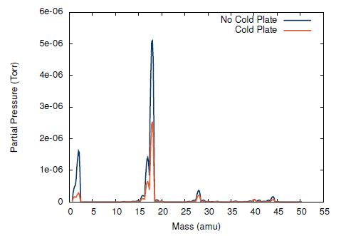 Two example RGA scans, with (orange) and without (blue) the LN2 cold plate operating. The most prominent peak in both scans, H2O+ ions at 18 amu, decreases by a factor of two when the cold plate is below -140 ºC.