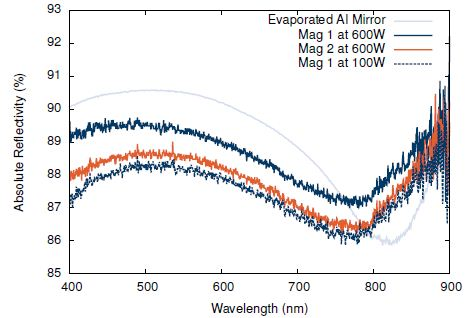 Comparison of the reflectivity of coatings produced by Magnetron 1 at 600W and Magnetron 2 at 600W. The longer throw distance decreases the deposition rate by a factor 5 (greater than ar-2 assumption would suggest).