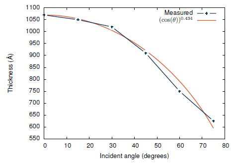 Deposition thickness as a function of incident angle. Deposition for each test slide stopped when the quartz crystal monitor thickness was measured to be 1000A.