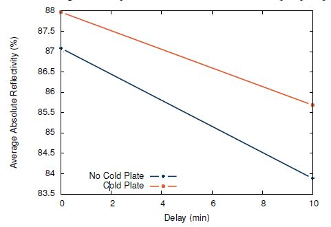 Reflectivity of annular joint samples as a function of delay between first and second layers. The first layer is stopped at 80A and the second layer is 20A. Additional water vapor pumping enhances the reflectivity of both the base coating and the annular joint.