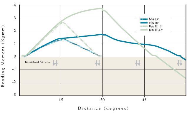 Comparison of Super Elastic Binary Nitinol Wire and Strand Annealed
