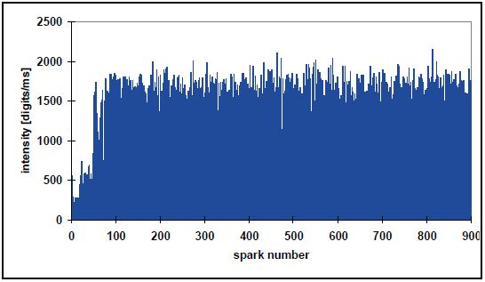 Single spark intensities for normal (dissolved) elements.
