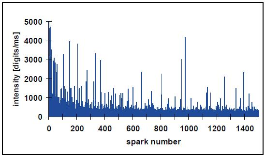 Example of single spark intensities for undissolved elements.