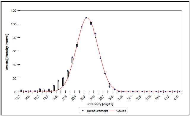 Histogram of the intensities of a dissolved element.