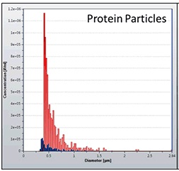 Quantification of protein aggregates from syringe manufacturer 1 (red) and 2 (blue).