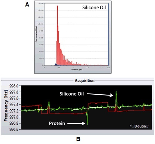 A. Quantification of silicone oil from syringe manufacturer 1 (red) and 2 (blue). B. frequency shifts induced by protein and silicone particles.