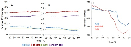 Predicted secondary structure percentage for monoclonal antibody (A) and its modified version (B) as a function of increasing temperature. Different color traces show the change in different structural elements.