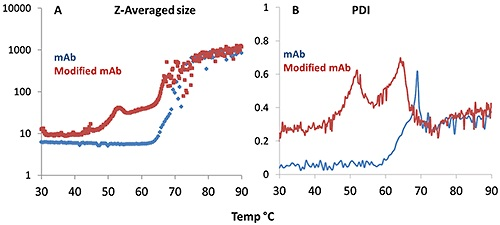 Z-average size (A) and polydispersity index, PDI (B) derived from dynamic light scattering (DLS) plotted for the monoclonal antibody (blue trace) and its modified version (red trace) as a function of temperature.