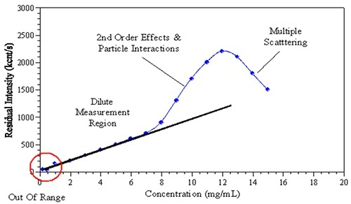 The observed effects of increased sample concentration on the measured light scattering intensity.