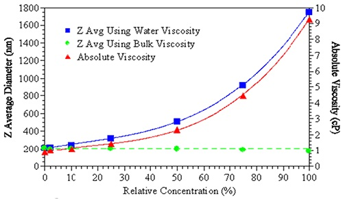 The effects of bulk viscosity correction on the size measurement results.