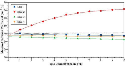 kD plot measured for the same IgG solution in four formulations.
