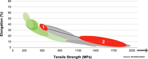 The tensile strength-elongation graph of PFHT steels