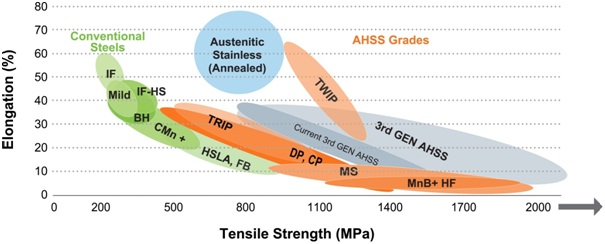 Global formability diagram for today's AHSS grades (includes comparison of traditional low-strength and high-strength steels).  AnchorHSS and AHSS Grade Steels