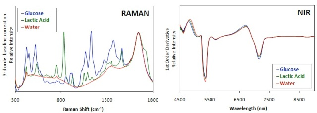 Advantages of Raman Spectroscopy