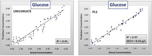 Calibration results for univariate and PLS glucose models. SECV = Standard error of cross validation.