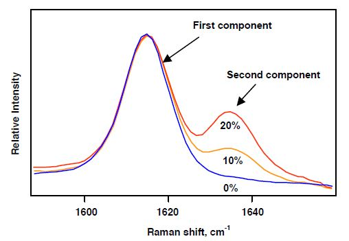 On-line Raman spectroscopy of extruded polymer blends.