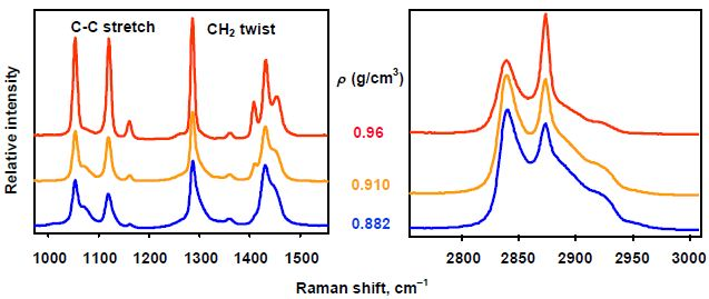 how to read raman shift