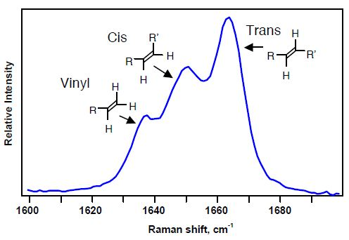 Raman spectral region used to identify microstructure of polybutadienes.