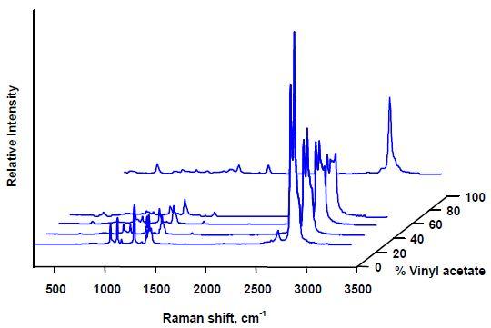 Polymer Analysis Using Raman Spectroscopy