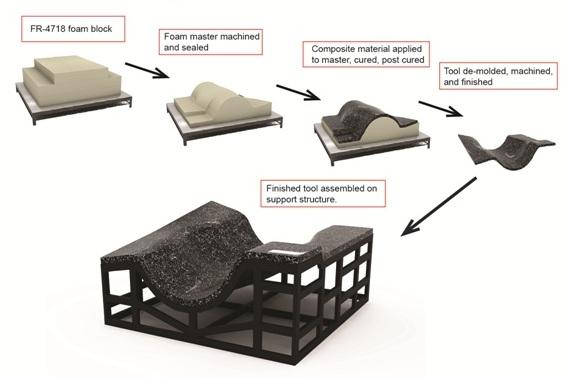 General Plasticsu0027 LAST A FOAM® FR 4700 High Temperature Tooling Board Series