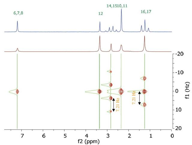 Homonuclear j-resolved spectrum of 200 mM lidocaine in CDCl3
