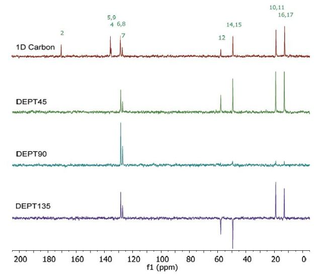 Carbon spectra of 1 M lidocaine in CDCl3.