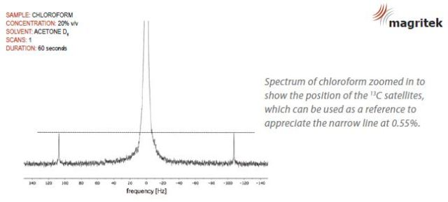 The Spinsolve™ NMR spectrometer specification of 40Hz for the peak width at 0.55%.